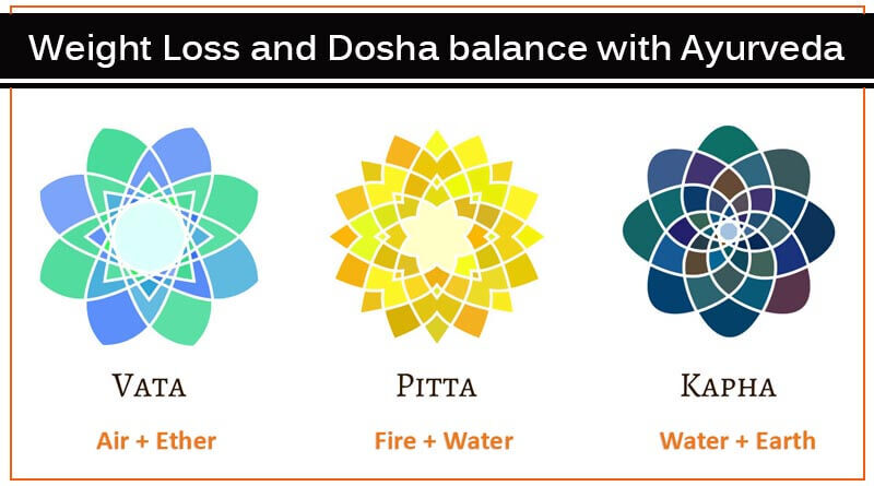 Weight Loss and Dosha balance with Ayurveda